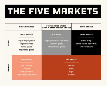 The Five Markets (redux)